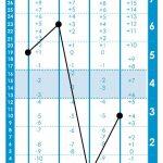 Classic DiSG Graph